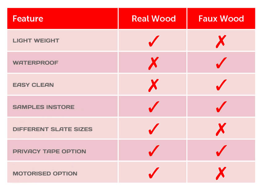 Faux wood blinds Vs Real Wood Blinds